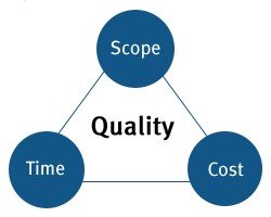 Project Triangle - Time, Scope, Cost equals Quality